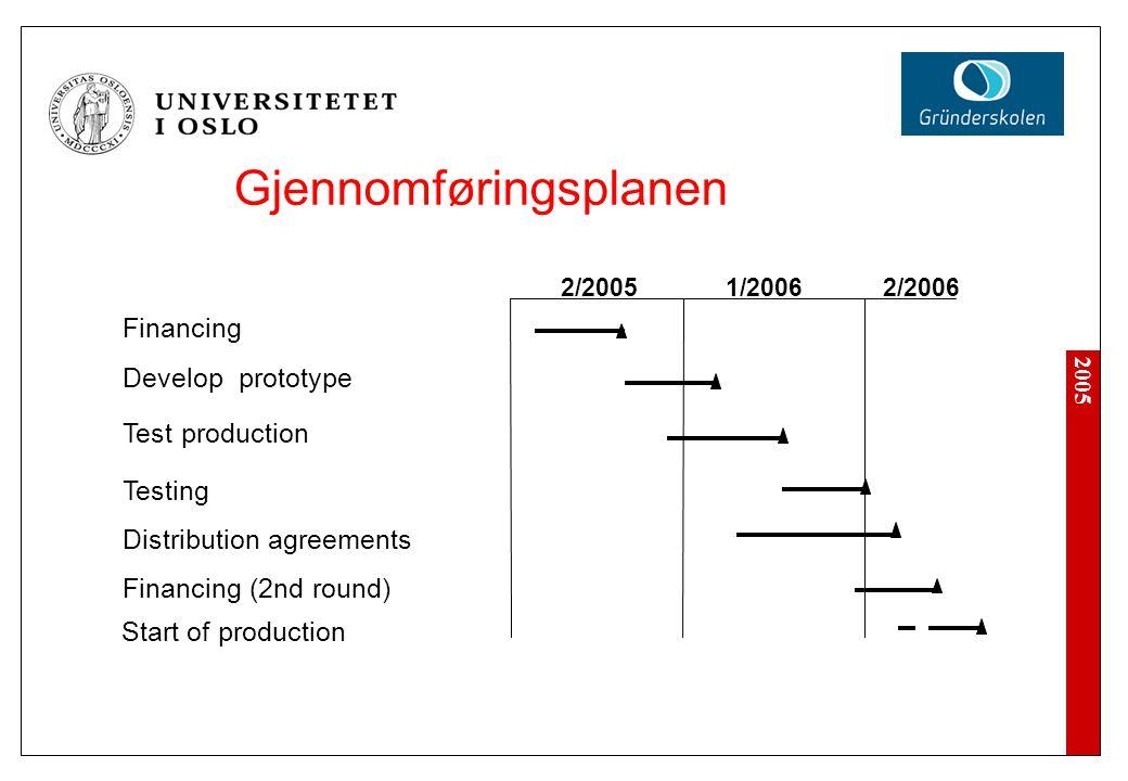 2005 Gjennomføringsplanen Financing Develop prototype Test production Testing Distribution agreements 2/20051/20062/2006 Financing (2nd round) Start o