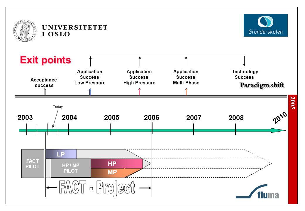 2005 Exit points 20052006 20072008 2010 Acceptance success Application Success Low Pressure Application Success High Pressure Application Success Mult