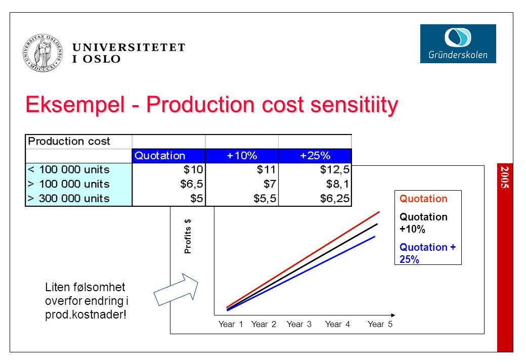 2005 Eksempel - Production cost sensitiity XXXXXXXXXXXXXX Year 1Year 2Year 3Year 4Year 5 Profits $ Quotation Quotation +10% Quotation + 25% Liten føls
