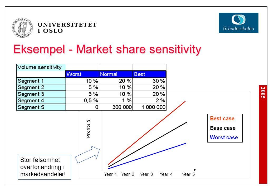 2005 Eksempel - Market share sensitivity Year 1Year 2Year 3Year 4Year 5 Profits $ Best case Base case Worst case Stor følsomhet overfor endring i mark
