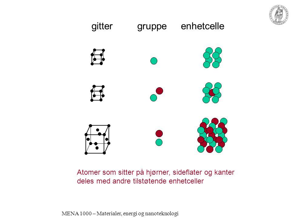 MENA 1000 – Materialer, energi og nanoteknologi gitter gruppe enhetcelle Atomer som sitter på hjørner, sideflater og kanter deles med andre tilstøtende enhetceller