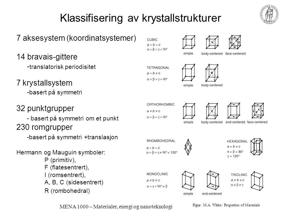 MENA 1000 – Materialer, energi og nanoteknologi Klassifisering av krystallstrukturer 7 aksesystem (koordinatsystemer) 14 bravais-gittere - translatorisk periodisitet 7 krystallsystem - basert på symmetri 32 punktgrupper - basert på symmetri om et punkt 230 romgrupper -basert på symmetri +translasjon Hermann og Mauguin symboler: P (primitiv), F (flatesentrert), I (romsentrert), A, B, C (sidesentrert) R (rombohedral) Figur: M.A.