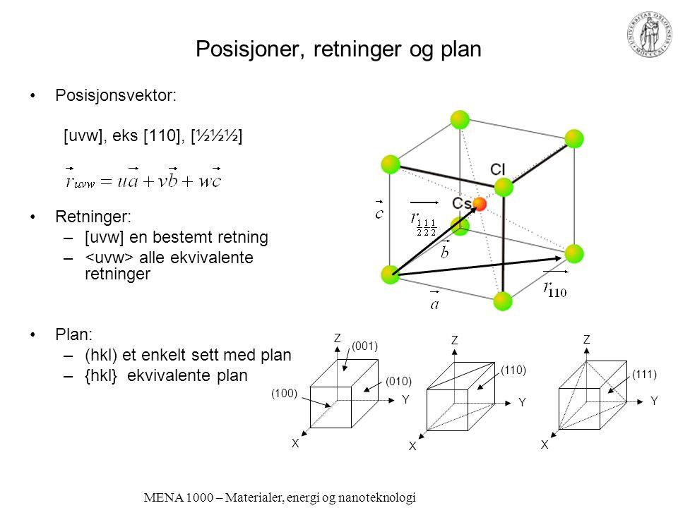 MENA 1000 – Materialer, energi og nanoteknologi Posisjoner, retninger og plan Posisjonsvektor: [uvw], eks [110], [½½½] Retninger: –[uvw] en bestemt retning – alle ekvivalente retninger Plan: –(hkl) et enkelt sett med plan –{hkl} ekvivalente plan Z Y X Z Y X Z Y X (010) (001) (100) (110) (111)