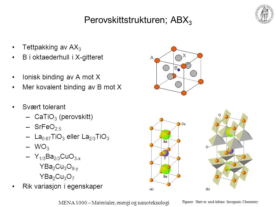 MENA 1000 – Materialer, energi og nanoteknologi Perovskittstrukturen; ABX 3 Tettpakking av AX 3 B i oktaederhull i X-gitteret Ionisk binding av A mot X Mer kovalent binding av B mot X Svært tolerant –CaTiO 3 (perovskitt) –SrFeO 2.5 –La 0.67 TiO 3 eller La 2/3 TiO 3 –WO 3 –Y 1/3 Ba 2/3 CuO 3-x YBa 2 Cu 3 O 9-y YBa 2 Cu 3 O 7 Rik variasjon i egenskaper Figurer: Shriver and Atkins: Inorganic Chemistry A X B