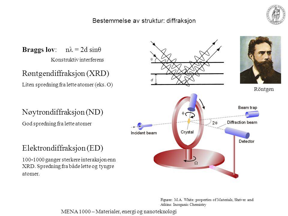 MENA 1000 – Materialer, energi og nanoteknologi Bestemmelse av struktur: diffraksjon Braggs lov: nλ = 2d sinθ Konstruktiv interferens Røntgendiffraksjon (XRD) Liten spredning fra lette atomer (eks.