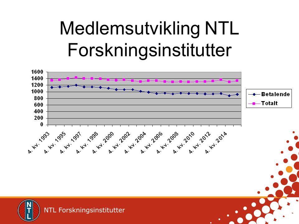 Medlemsutvikling NTL Forskningsinstitutter