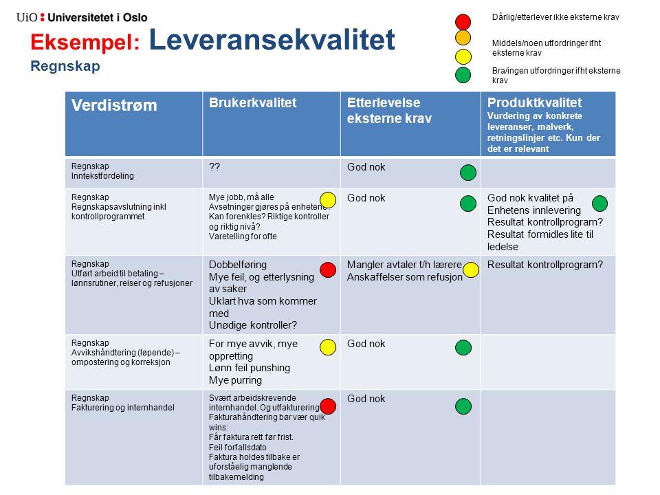 Eksempel: Leveransekvalitet Regnskap Verdistrøm BrukerkvalitetEtterlevelse eksterne krav Produktkvalitet Vurdering av konkrete leveranser, malverk, retningslinjer etc.