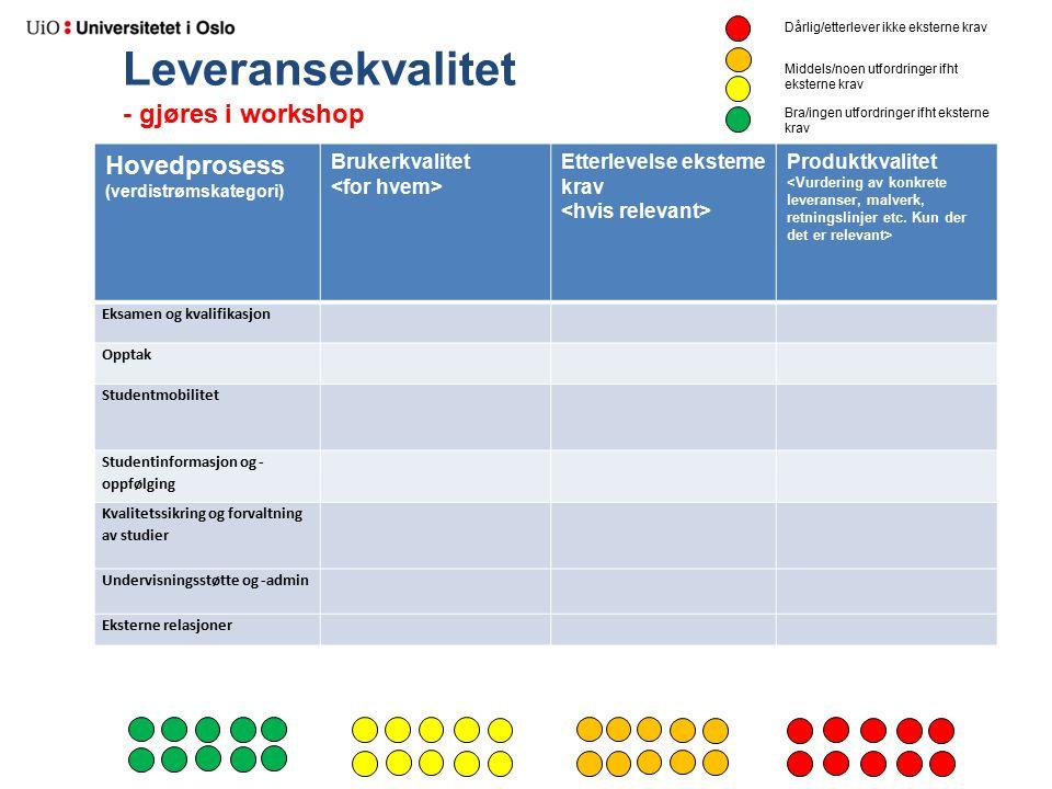 Leveransekvalitet - gjøres i workshop Hovedprosess (verdistrømskategori) Brukerkvalitet Etterlevelse eksterne krav Produktkvalitet Eksamen og kvalifik