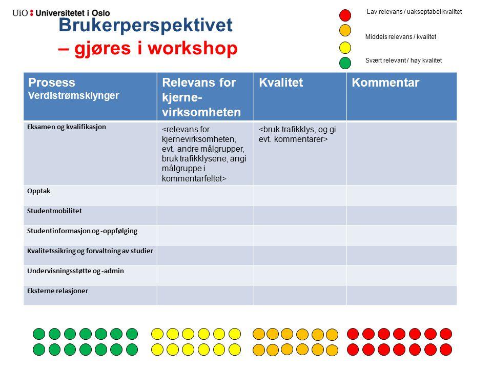 Brukerperspektivet – gjøres i workshop Prosess Verdistrømsklynger Relevans for kjerne- virksomheten KvalitetKommentar Eksamen og kvalifikasjon Opptak