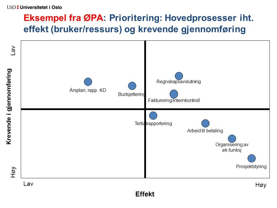 Krevende i gjennomføring Effekt Eksempel fra ØPA: Prioritering: Hovedprosesser iht. effekt (bruker/ressurs) og krevende gjennomføring Lav Høy Lav Pros