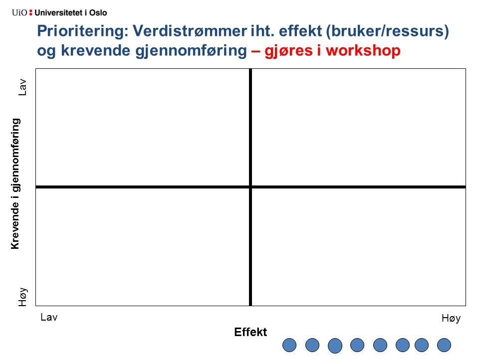 Krevende i gjennomføring Effekt Prioritering: Verdistrømmer iht. effekt (bruker/ressurs) og krevende gjennomføring – gjøres i workshop Lav Høy Lav Høy