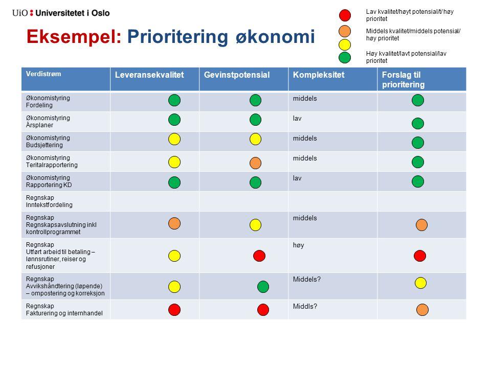 Eksempel: Prioritering økonomi Verdistrøm LeveransekvalitetGevinstpotensialKompleksitetForslag til prioritering Økonomistyring Fordeling middels Økono