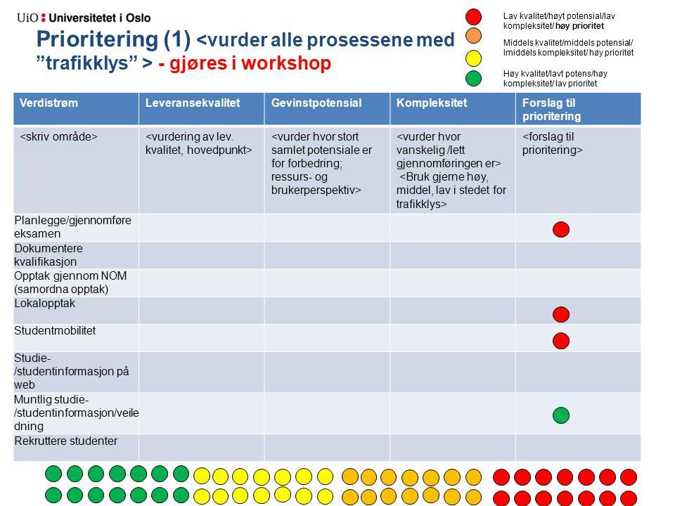Prioritering (1) - gjøres i workshop VerdistrømLeveransekvalitetGevinstpotensialKompleksitetForslag til prioritering Planlegge/gjennomføre eksamen Dok