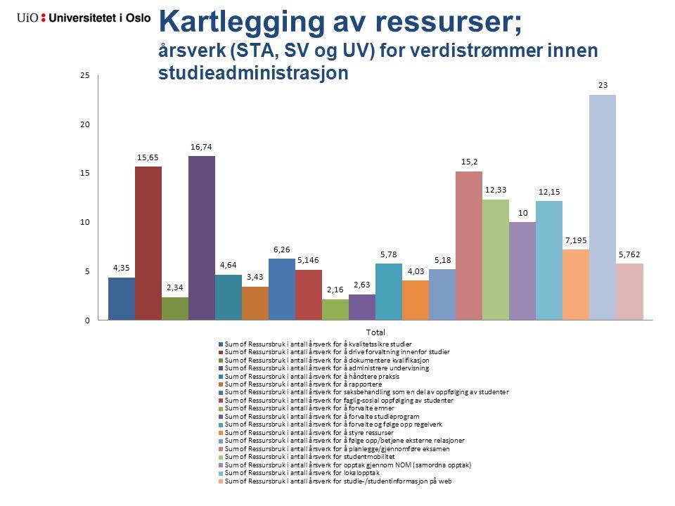 Kartlegging av ressurser; årsverk (STA, SV og UV) for verdistrømmer innen studieadministrasjon