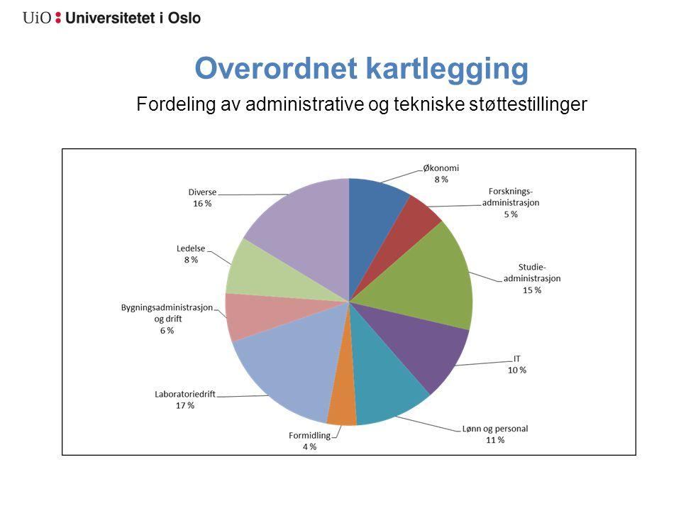 Overordnet kartlegging Fordeling av administrative og tekniske støttestillinger