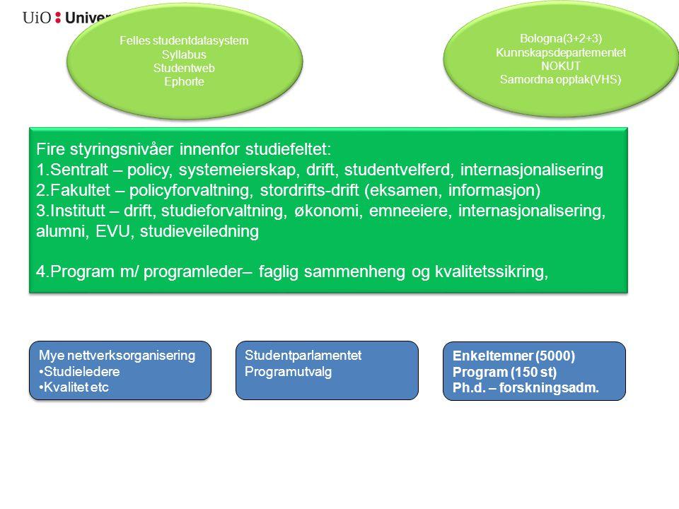 Fire styringsnivåer innenfor studiefeltet: 1.Sentralt – policy, systemeierskap, drift, studentvelferd, internasjonalisering 2.Fakultet – policyforvaltning, stordrifts-drift (eksamen, informasjon) 3.Institutt – drift, studieforvaltning, økonomi, emneeiere, internasjonalisering, alumni, EVU, studieveiledning 4.Program m/ programleder– faglig sammenheng og kvalitetssikring, Fire styringsnivåer innenfor studiefeltet: 1.Sentralt – policy, systemeierskap, drift, studentvelferd, internasjonalisering 2.Fakultet – policyforvaltning, stordrifts-drift (eksamen, informasjon) 3.Institutt – drift, studieforvaltning, økonomi, emneeiere, internasjonalisering, alumni, EVU, studieveiledning 4.Program m/ programleder– faglig sammenheng og kvalitetssikring, Bologna(3+2+3) Kunnskapsdepartementet NOKUT Samordna opptak(VHS) Bologna(3+2+3) Kunnskapsdepartementet NOKUT Samordna opptak(VHS) Mye nettverksorganisering Studieledere Kvalitet etc Mye nettverksorganisering Studieledere Kvalitet etc Studentparlamentet Programutvalg Enkeltemner (5000) Program (150 st) Ph.d.