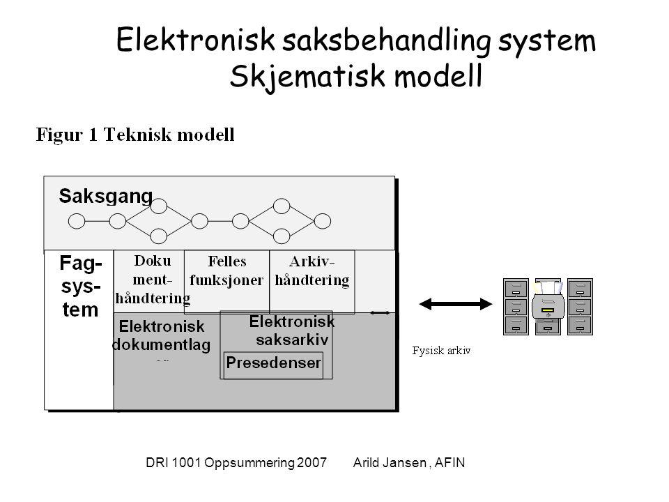 DRI 1001 Oppsummering 2007 Arild Jansen, AFIN Hvordan IKT kan understøtte fasene i en saksbehandlingsprosess Innebærer at saksbehandlingen kan utføres med støtte av IKT.