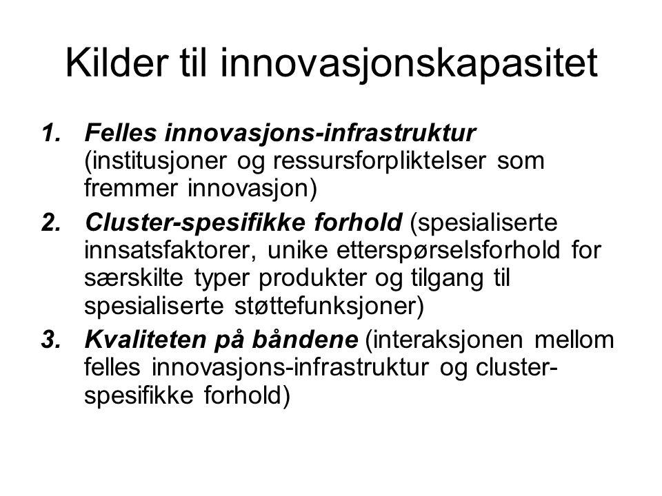 Kilder til innovasjonskapasitet 1.Felles innovasjons-infrastruktur (institusjoner og ressursforpliktelser som fremmer innovasjon) 2.Cluster-spesifikke forhold (spesialiserte innsatsfaktorer, unike etterspørselsforhold for særskilte typer produkter og tilgang til spesialiserte støttefunksjoner) 3.Kvaliteten på båndene (interaksjonen mellom felles innovasjons-infrastruktur og cluster- spesifikke forhold)