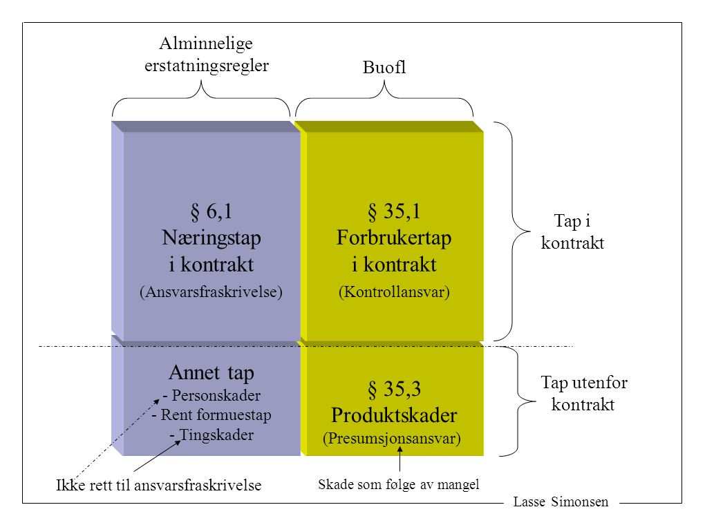 Lasse Simonsen § 35,3 Produktskader § 35,1 Forbrukertap i kontrakt Annet tap - Personskader - Rent formuestap - Tingskader § 6,1 Næringstap i kontrakt Buofl Alminnelige erstatningsregler Tap i kontrakt Tap utenfor kontrakt (Ansvarsfraskrivelse)(Kontrollansvar) (Presumsjonsansvar) Ikke rett til ansvarsfraskrivelse Skade som følge av mangel