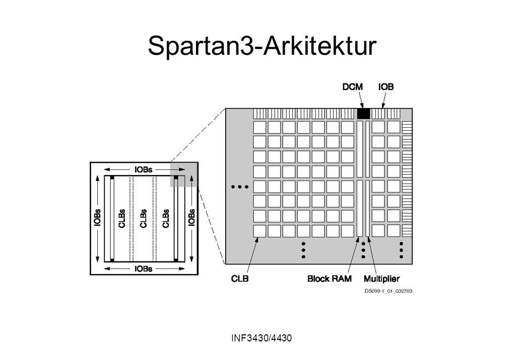 INF3430/4430 Spartan3-Arkitektur