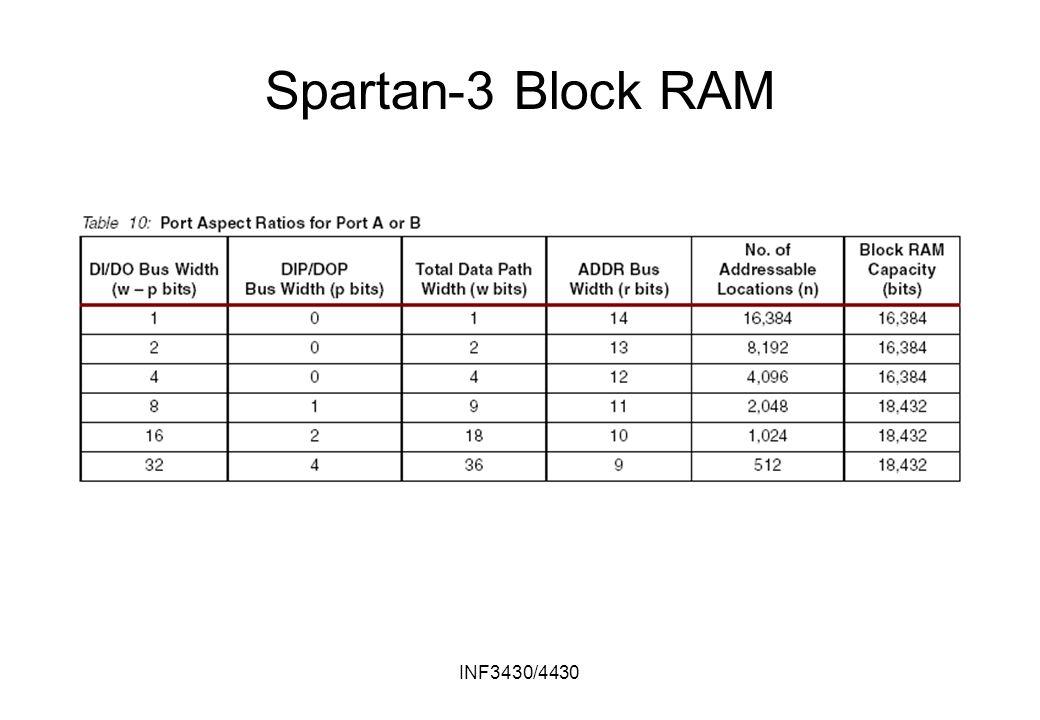 INF3430/4430 Spartan-3 Block RAM