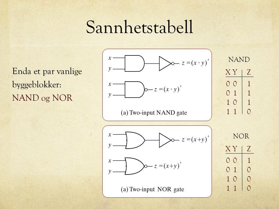 Sannhetstabell NAND 00 01 01 11 1 1 1 0 XYZ NOR 00 01 01 11 1 0 0 0 XYZ Enda et par vanlige byggeblokker: NAND og NOR