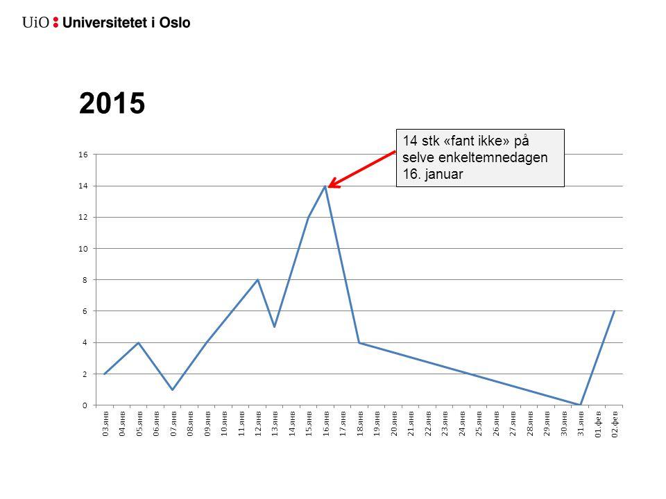 2015 14 stk «fant ikke» på selve enkeltemnedagen 16. januar