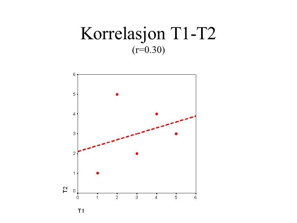 Korrelasjon T1-T2 (r=0.30)