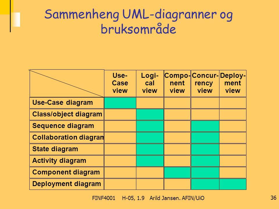 FINF4001 H-05, 1.9 Arild Jansen. AFIN/UiO 36 Sammenheng UML-diagranner og bruksområde Use- Case view Logi- cal view Compo- nent view Concur- rency vie