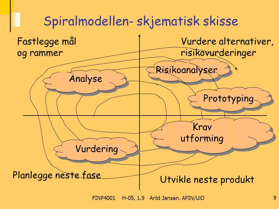 FINF4001 H-05, 1.9 Arild Jansen. AFIN/UiO 9 Spiralmodellen- skjematisk skisse Fastlegge mål og rammer Vurdere alternativer, risikovurderinger Planlegg