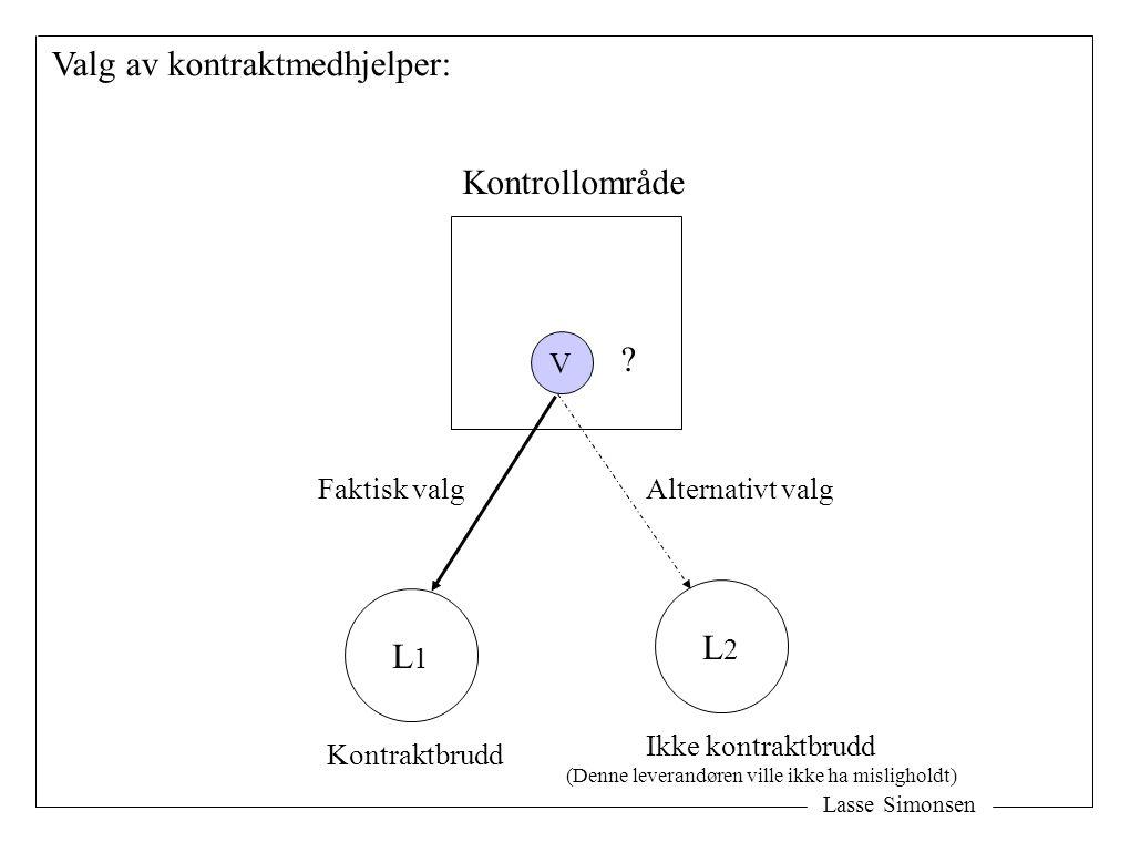 Lasse Simonsen Kontrollområde L1L1 L2L2 V ? Kontraktbrudd Faktisk valgAlternativt valg Ikke kontraktbrudd (Denne leverandøren ville ikke ha mislighold