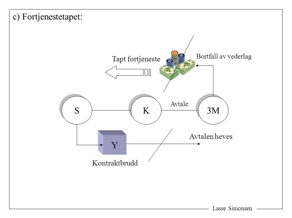 Lasse Simonsen c) Fortjenestetapet: S S K K 3M Avtalen heves Tapt fortjeneste Y Bortfall av vederlag Kontraktbrudd Avtale