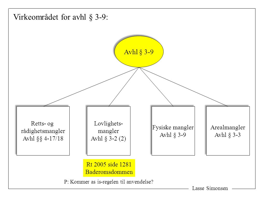 Lasse Simonsen Virkeområdet for avhl § 3-9: Avhl § 3-9 Lovlighets- mangler Avhl § 3-2 (2) Lovlighets- mangler Avhl § 3-2 (2) Fysiske mangler Avhl § 3-9 Fysiske mangler Avhl § 3-9 Rt 2005 side 1281 Baderomsdommen Retts- og rådighetsmangler Avhl §§ 4-17/18 Retts- og rådighetsmangler Avhl §§ 4-17/18 Arealmangler Avhl § 3-3 Arealmangler Avhl § 3-3 P: Kommer as is-regelen til anvendelse