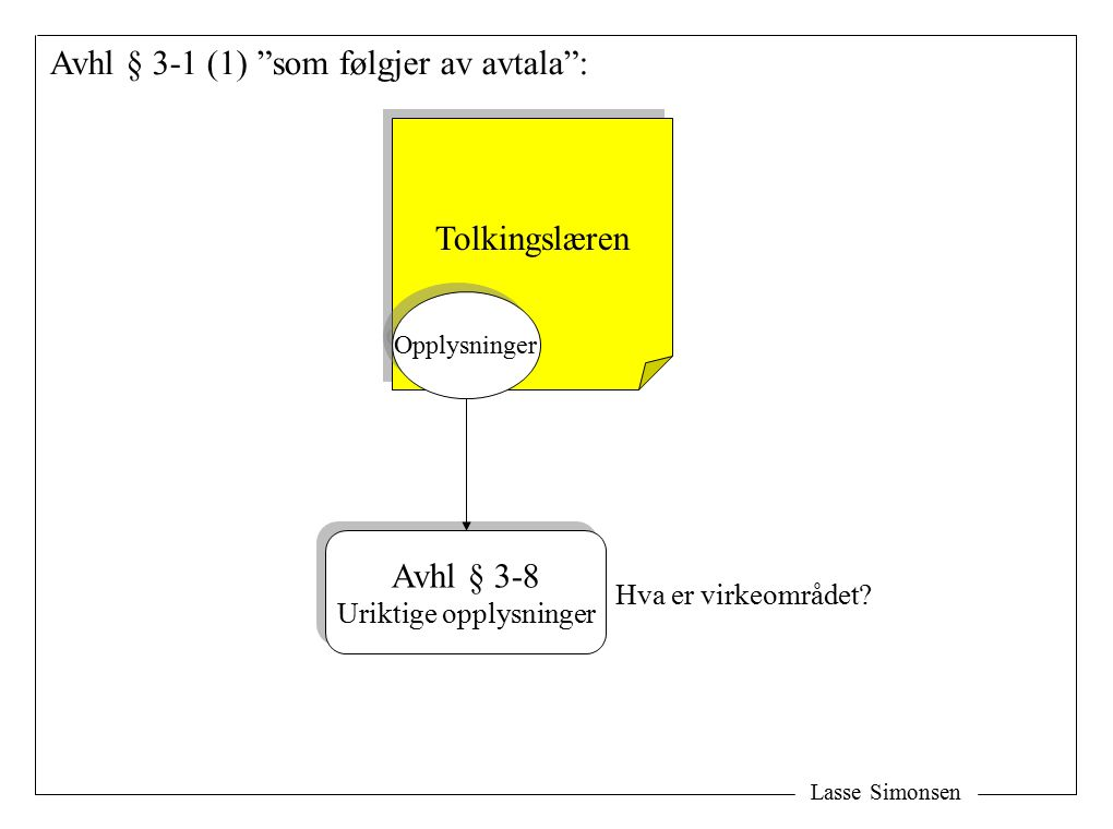 Lasse Simonsen Avhl § 3-1 (1) som følgjer av avtala : Tolkingslæren Opplysninger Avhl § 3-8 Uriktige opplysninger Avhl § 3-8 Uriktige opplysninger Hva er virkeområdet