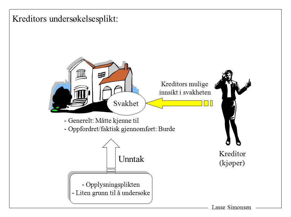 Lasse Simonsen Kreditor (kjøper) Kreditors undersøkelsesplikt: Svakhet Kreditors mulige innsikt i svakheten - Generelt: Måtte kjenne til - Oppfordret/faktisk gjennomført: Burde - Opplysningsplikten - Liten grunn til å undersøke - Opplysningsplikten - Liten grunn til å undersøke Unntak