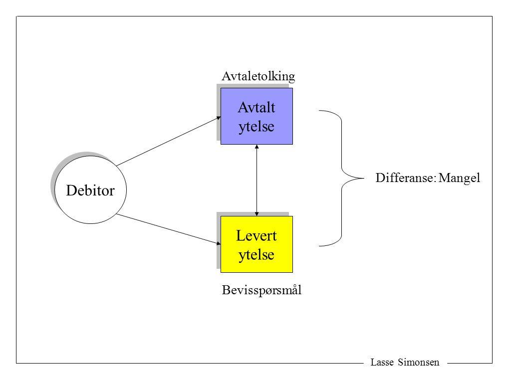 Lasse Simonsen TD 1 TD 2 TD 3 Tema Berettiget forventninger Tema Berettiget forventninger Tolkingstema og tolkingsdata: Den objektive tolkingsteori Tolkningsdataer (fysiske fenomener som kan kaste lys over vurderingstemaet) Momenter (argumenter) -Avtalen -Eiendommen -Visning -Forhandlinger -Prospekter -Osv -En objektiv norm -Et normativt utgangspunkt ( berettiget ) -En konkret helhetsvurdering av situasjonen -Gir domstolene et ganske vidt skjønn.
