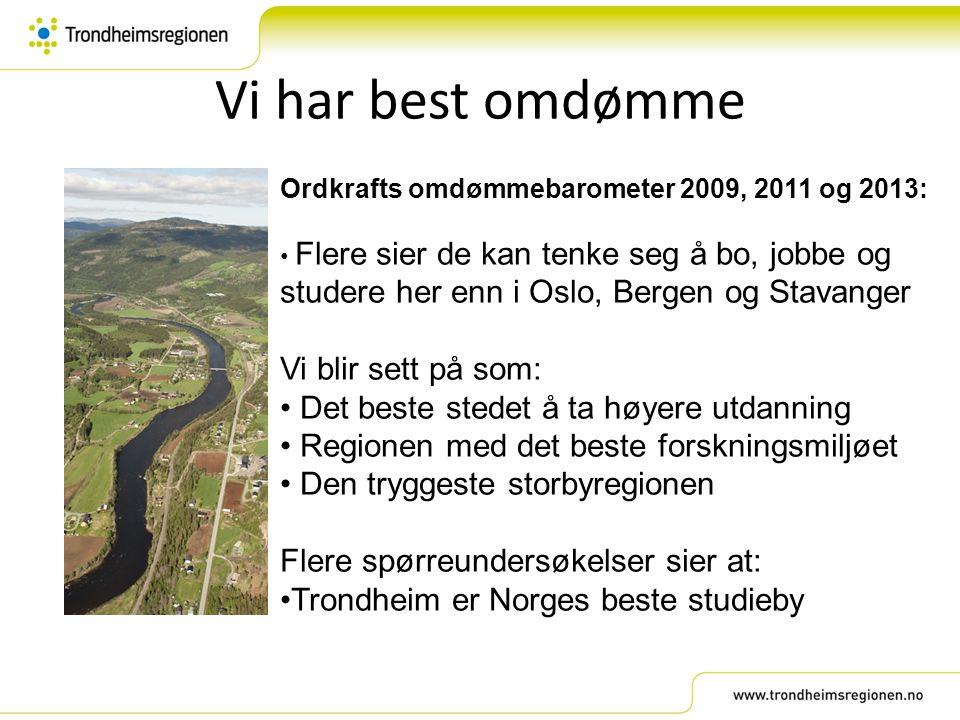 Vi har best omdømme Ordkrafts omdømmebarometer 2009, 2011 og 2013: Flere sier de kan tenke seg å bo, jobbe og studere her enn i Oslo, Bergen og Stavan