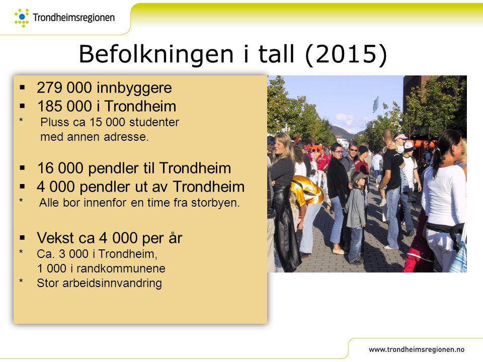 Befolkningen i tall (2015)  279 000 innbyggere  185 000 i Trondheim * Pluss ca 15 000 studenter med annen adresse.  16 000 pendler til Trondheim 