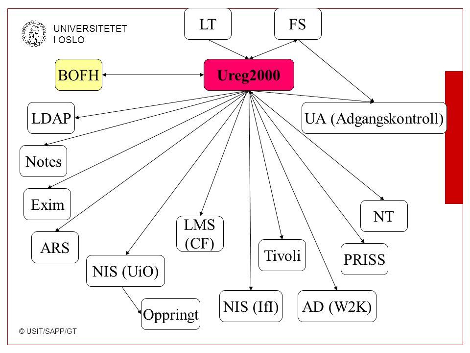 © USIT/SAPP/GT UNIVERSITETET I OSLO Ureg2000 FSLT NIS (UiO) NT AD (W2K) Notes ARS Tivoli BOFH Oppringt UA (Adgangskontroll) PRISS Exim NIS (IfI) LDAP LMS (CF)