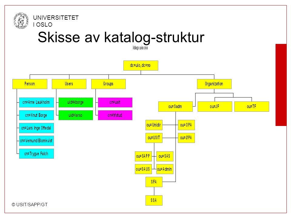 © USIT/SAPP/GT UNIVERSITETET I OSLO Skisse av katalog-struktur