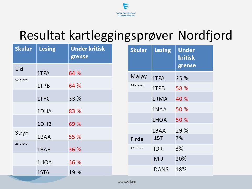 Resultat kartleggingsprøver Nordfjord SkularLesingUnder kritisk grense Eid 1TPA64 % 52 elevar 1TPB64 % 1TPC33 % 1DHA83 % 1DHB69 % Stryn 1BAA55 % 25 elevar 1BAB36 % 1HOA36 % 1STA19 % www.sfj.no SkularLesingUnder kritisk grense Måløy 1TPA25 % 24 elevar 1TPB58 % 1RMA40 % 1NAA50 % 1HOA50 % 1BAA29 % Firda 1ST7% 12 elevar IDR3% MU20% DANS18%
