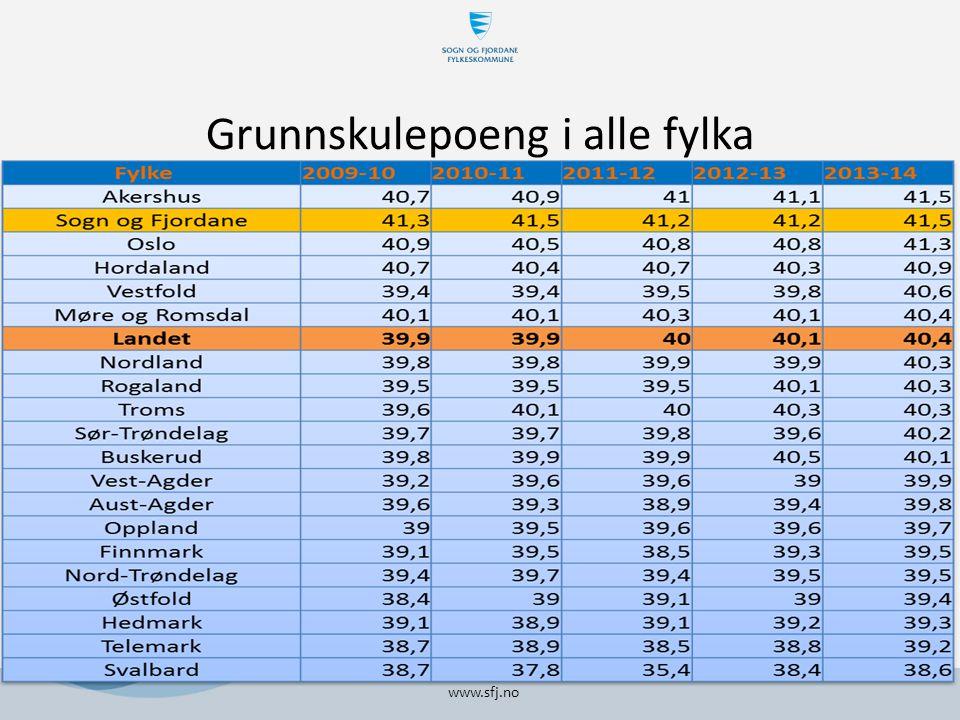 Grunnskulepoeng i alle fylka www.sfj.no