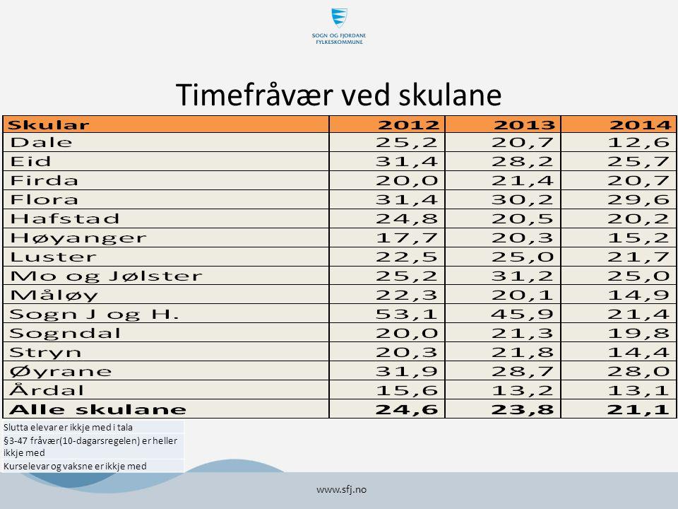 Timefråvær ved skulane www.sfj.no Slutta elevar er ikkje med i tala §3-47 fråvær(10-dagarsregelen) er heller ikkje med Kurselevar og vaksne er ikkje med