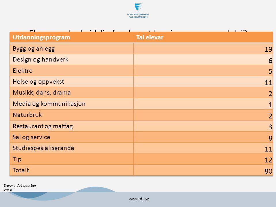 Elevar med arbeidslivsfag- kva utdanningsprogram vel dei www.sfj.no Elevar i Vg1 hausten 2014