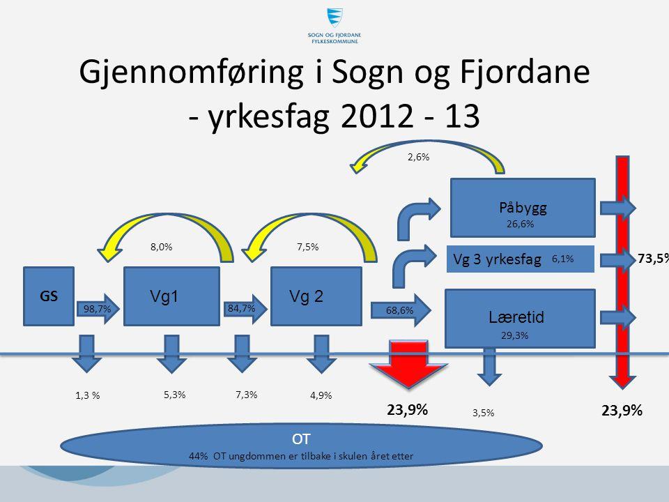 Gjennomføring i Sogn og Fjordane - yrkesfag 2012 - 13 Vg1Vg 2 GS Læretid Påbygg Vg 3 yrkesfag 1,3 % 5,3% 7,3% 4,9% 23,9% 8,0% 7,5% 26,6% OT 44% OT ungdommen er tilbake i skulen året etter 3,5% 98,7% 84,7% 68,6% 2,6% 29,3% 6,1% 73,5% 23,9%