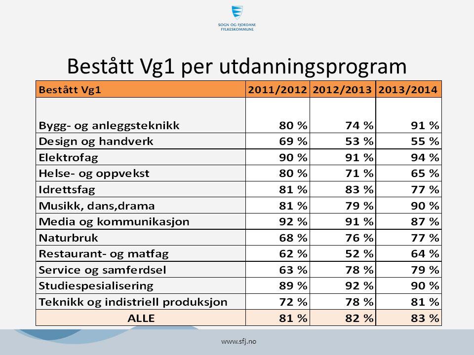 Bestått Vg1 per utdanningsprogram www.sfj.no