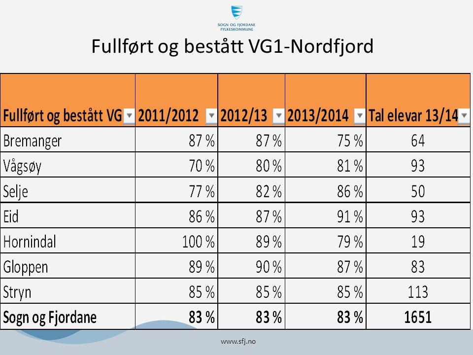 Fullført og bestått Vg1 per kommune