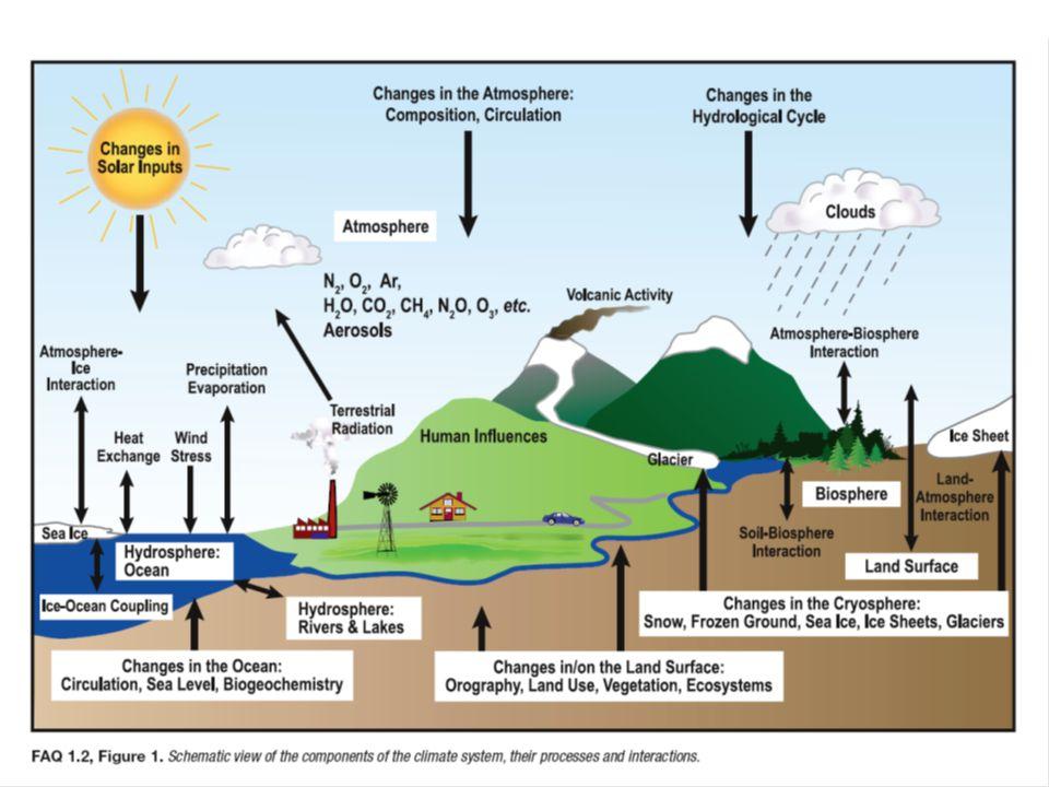 Endringer i temperatur og noen drivhusgasser de siste 700 000 år