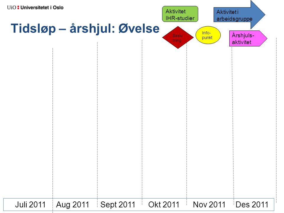 Tidsløp – årshjul: Øvelse Juli 2011 Aug 2011 Sept 2011Okt 2011 Nov 2011 Des 2011 Beslu tning Aktivitet i arbeidsgruppe Aktivitet IHR-studier Info- punkt Årshjuls- aktivitet