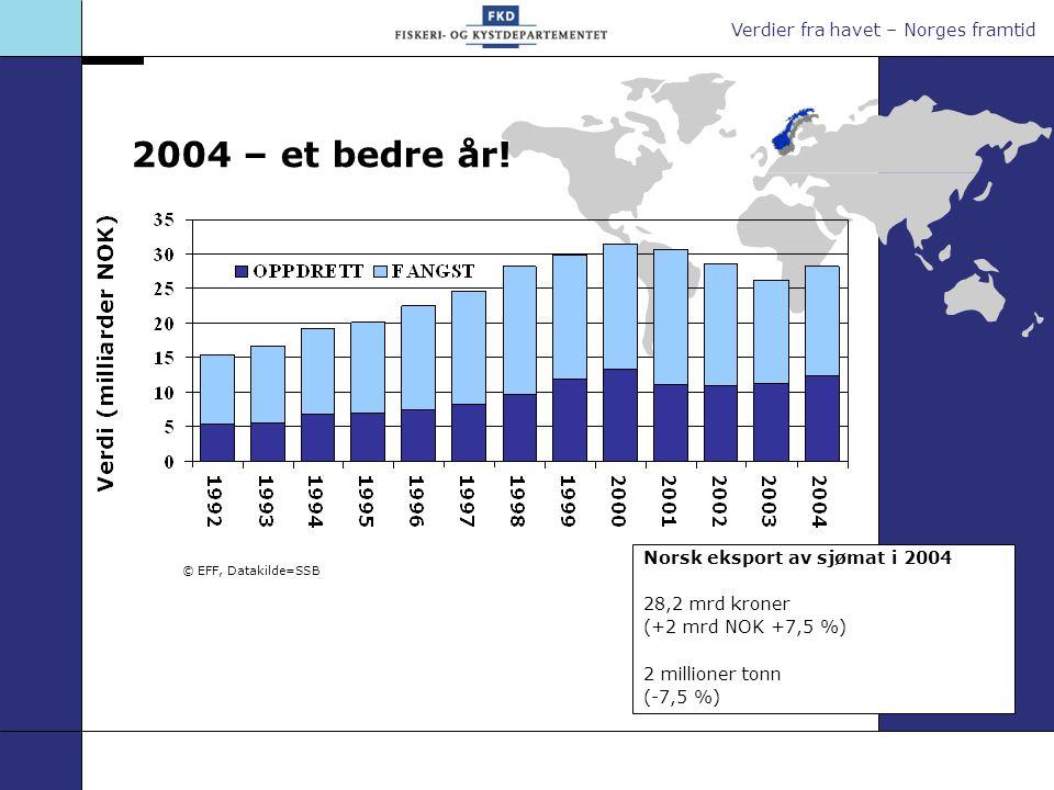 Verdier fra havet – Norges framtid Norsk eksport av sjømat i 2004 28,2 mrd kroner (+2 mrd NOK +7,5 %) 2 millioner tonn (-7,5 %) © EFF, Datakilde=SSB 2004 – et bedre år!